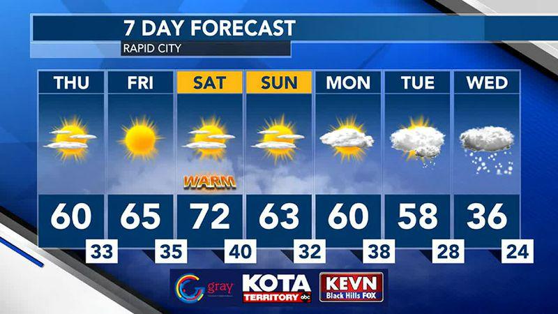 Rapid Cityi 7 day Forecast