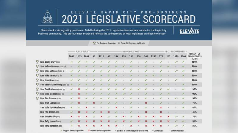 The scorecard is meant to show the community which lawmakers Elevate Rapid City believes will...