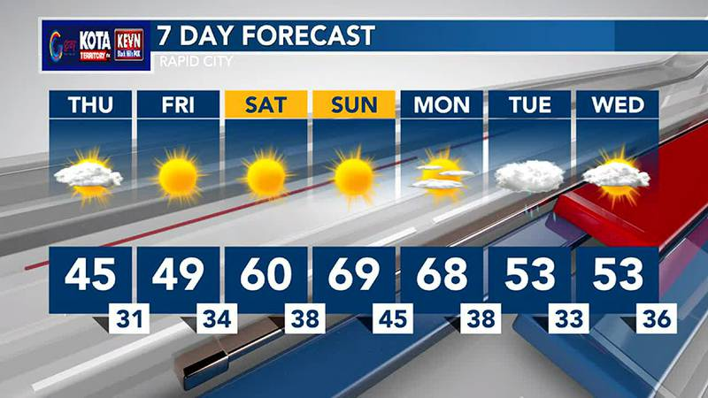 Warmer temperatures on Sunday