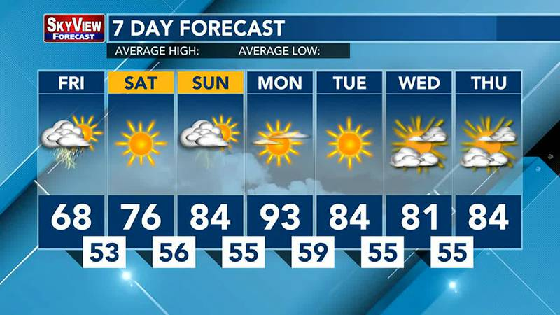 Warmer temperatures by the beginning of next week