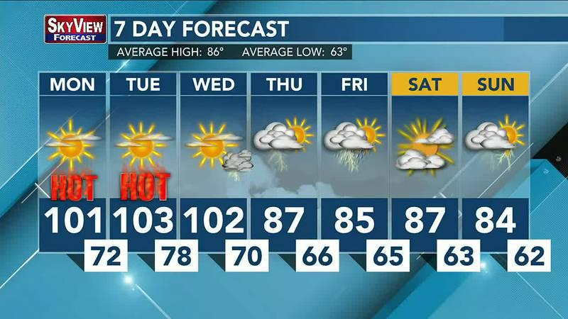Cooler temperatures won't return until Thursday.