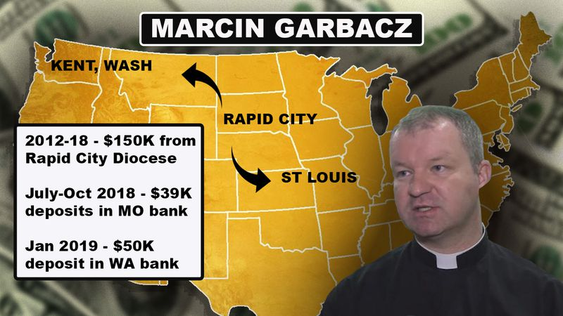 Marcin Garbacz, a former Catholic priest in the Rapid City Diocese, expected to pay back almost...