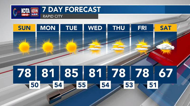 Temperatures will warm into the 80s.