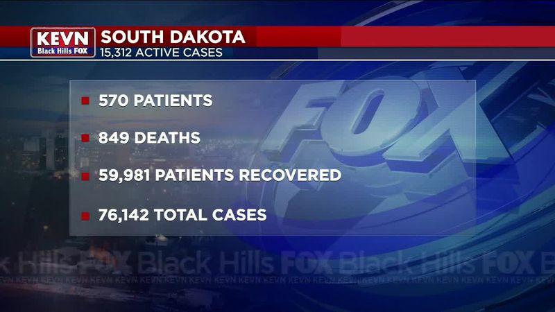 Pennington County saw 162 new COVID-19 cases.