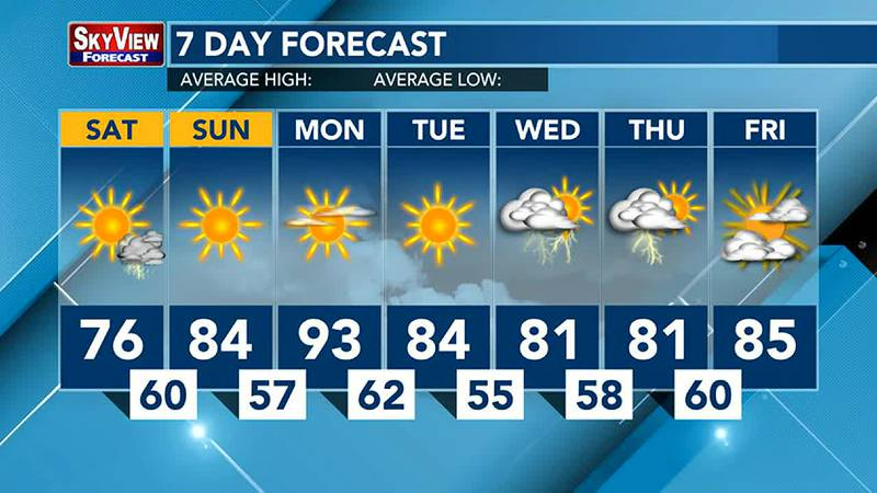 Warm temperatures expected Monday.