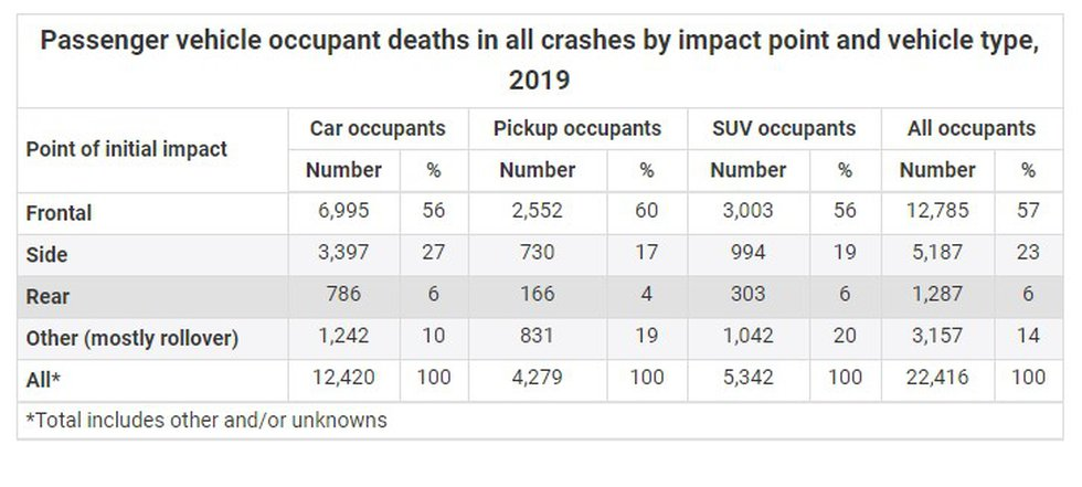 Data from NHTSA and the IIHS show the percentage of fatal crashes by type.